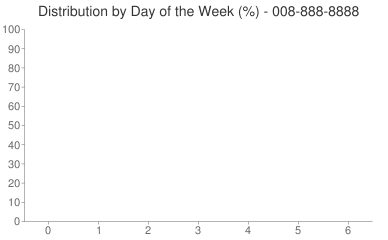 Distribution By Day 008-888-8888